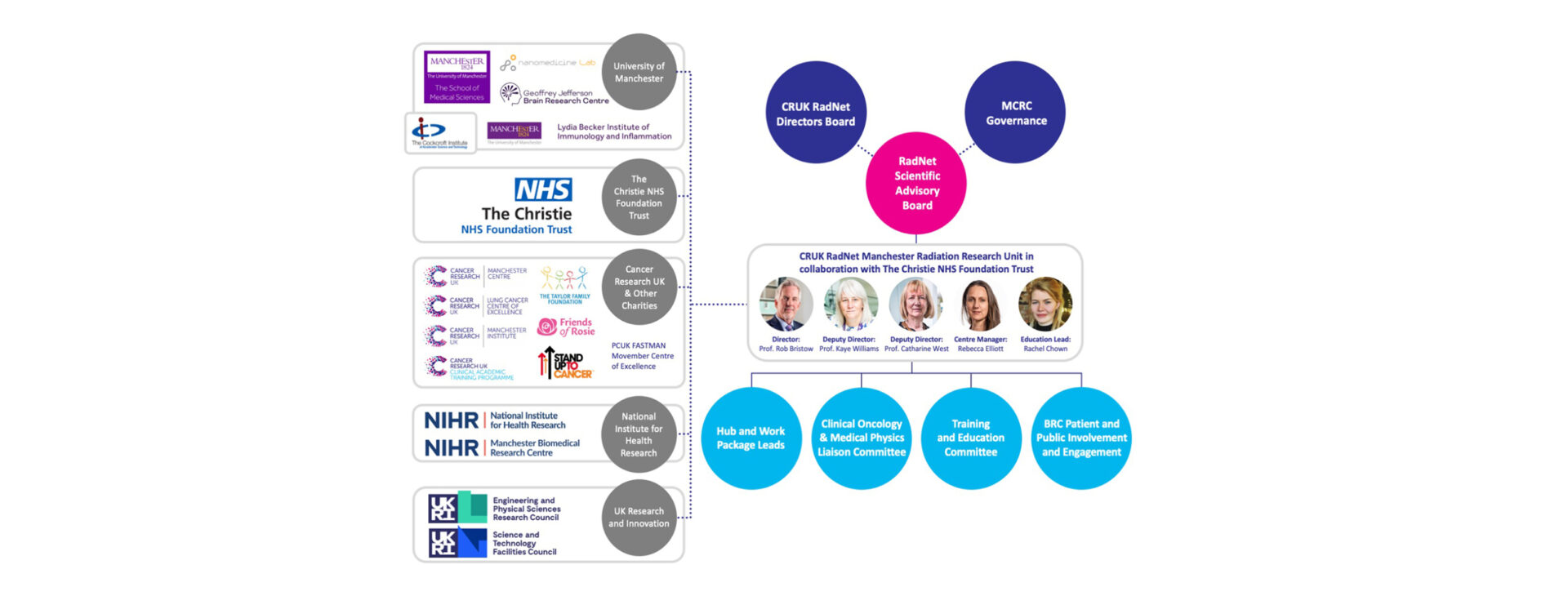 Governance chart of RadNet Manchester. Level 1 supports the hub and work package leads; Clinical oncology and medical physics committee; Training and education committee; BRC patient and public involvement and engagement. Level 2 is the CRUK RadNet Manchester leadership team: Director Rob Bristow, Deputy Directors Kaye Williams and Catharine West, Centre manager Rebecca Elliott, and Education Lead Rachel Chown. Level 3 is external governance and includes the International Advisory board, MCRC Governance and CRUK RadNet Directors board. Supporting the Leadership at level 2 are various partner organisations including the University of Manchester, The Christie NHS Foundation Trust, CRUK and other charities, NIHR and UKRI.